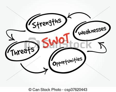 Strengths and Weaknesses - Sample Essays